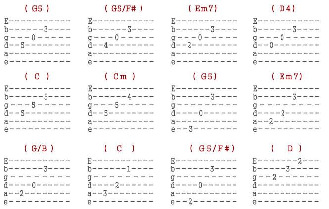 Guitar meri maa guitar tabs : Green Day | Wake Me Up | Beginners Guitar Tutorial | Pluck Guitar